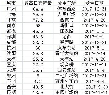急速赛车彩票技巧:中国地铁40年:里程增长195倍_由一线向二线城市普及