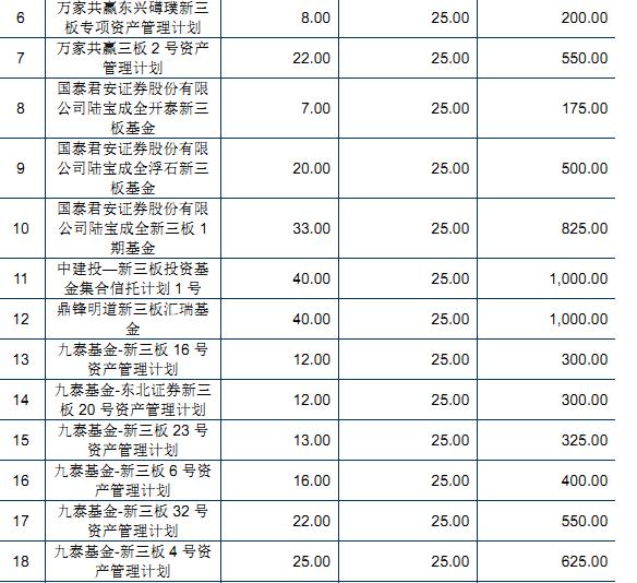 2016年3月,捷昌驅動第三輪定增向19家機構投資者募集1.25億元