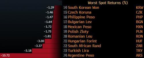 新兴市场货币暴跌