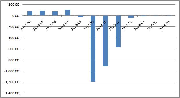 央行外汇占款环比增加(亿元) 数据来源:中国人民银行