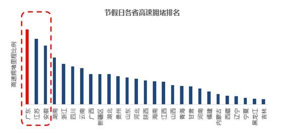 图:2018年节假日各省高速公路拥堵排名