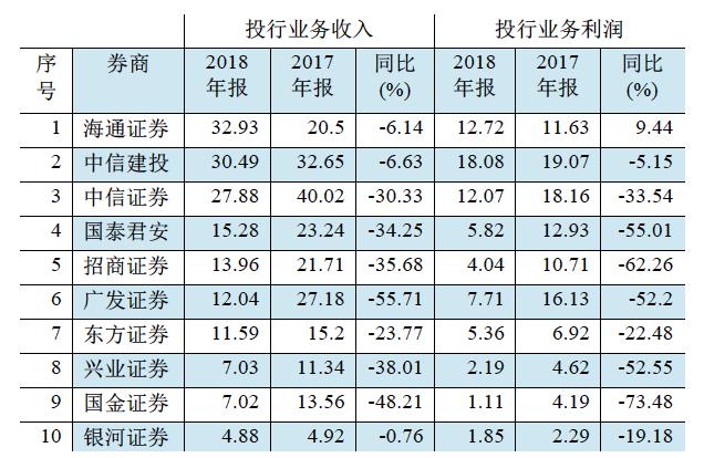 图一:上市券商2018年投行业务收入前十位(单位:亿元)资料来源:WIND