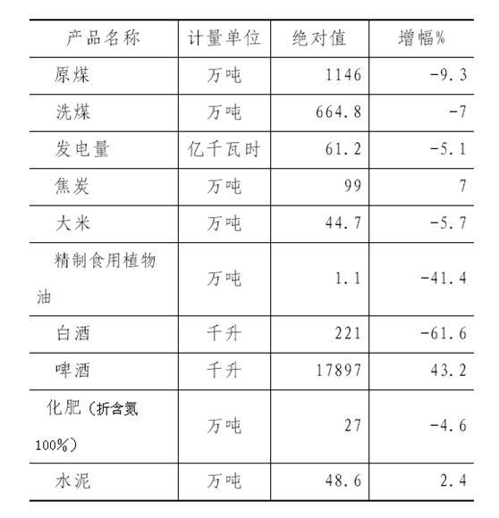 表:2017年鹤岗主要工业品生产情况(来源:2017年鹤岗市统计公报)