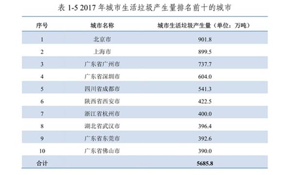數據來源:生態環境部《2018年全國大、中城市固體廢物污染環境防治年報》