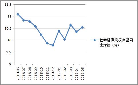 社融存量增速小幅回升