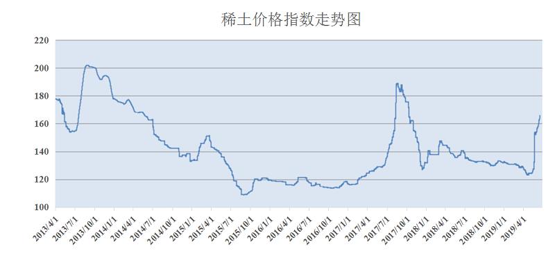 中国稀土行业协会发布的稀土价格指数走势(2013年4月至今)