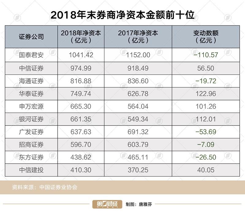 2018年末券商凈資本金額前十位(資料來源:中國證券業協會)