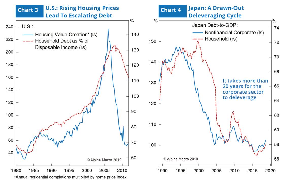 图3 :美国不动产价格上涨导致债务增加 & 图4:日本长期去杠杆化过程