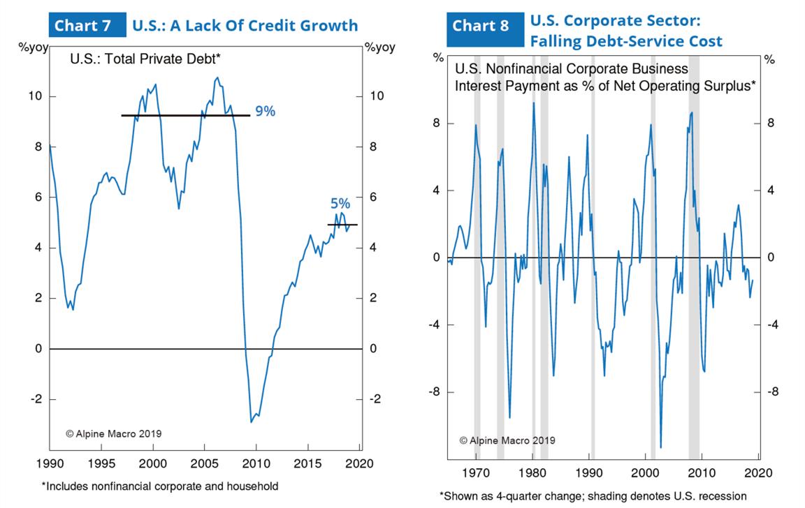 图7:美国信贷增长乏力 & 图8:美国企业部门债务偿还成本下降