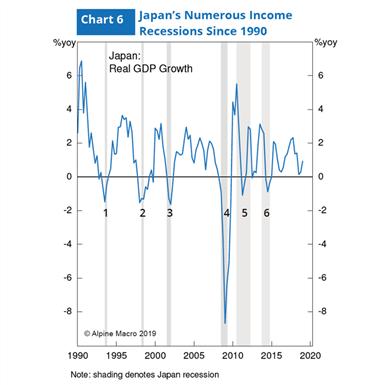 图6:日本1990年以来经历数次收入衰退