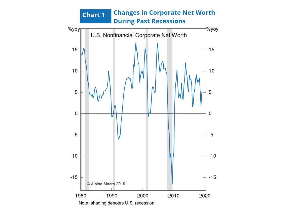 图1:经济衰退时期企业净值变化