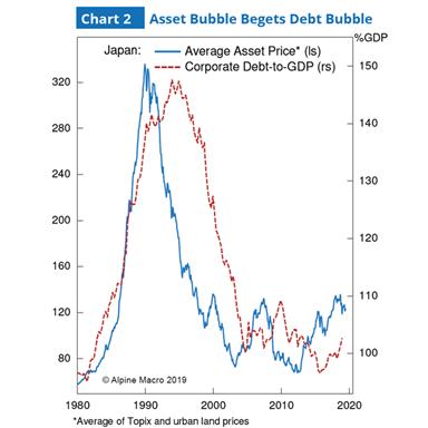 图2:资产泡沫引起负债泡沫