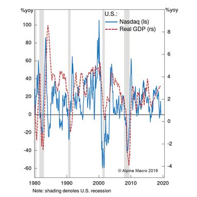 图5 :美国实际经济增长率与纳斯达克指数表现