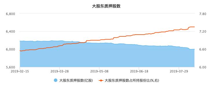 大股東質押股數和占比情況(資料來源:WIND)