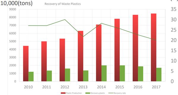 图中红色柱状为生产量(万吨),绿色柱状为回收量(万吨),绿色连线为回收处理率(%)。数据来源:商务部《中国再生资源回收行业发展报告》