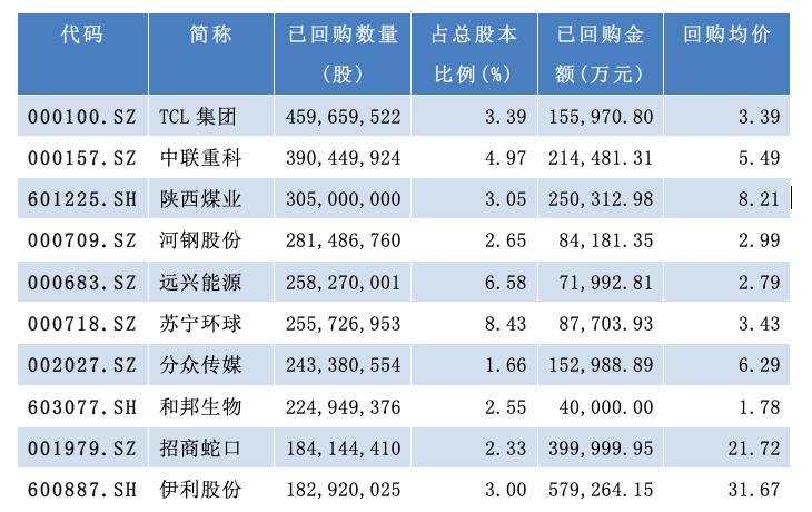年内已回购数量前十位公司(资料来源:WIND)
