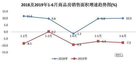 西安2018及2019年上半年商品房销售面积增速趋势