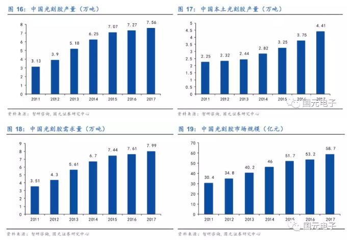 中国光刻胶产量逐年增加 图表来源:国元证券