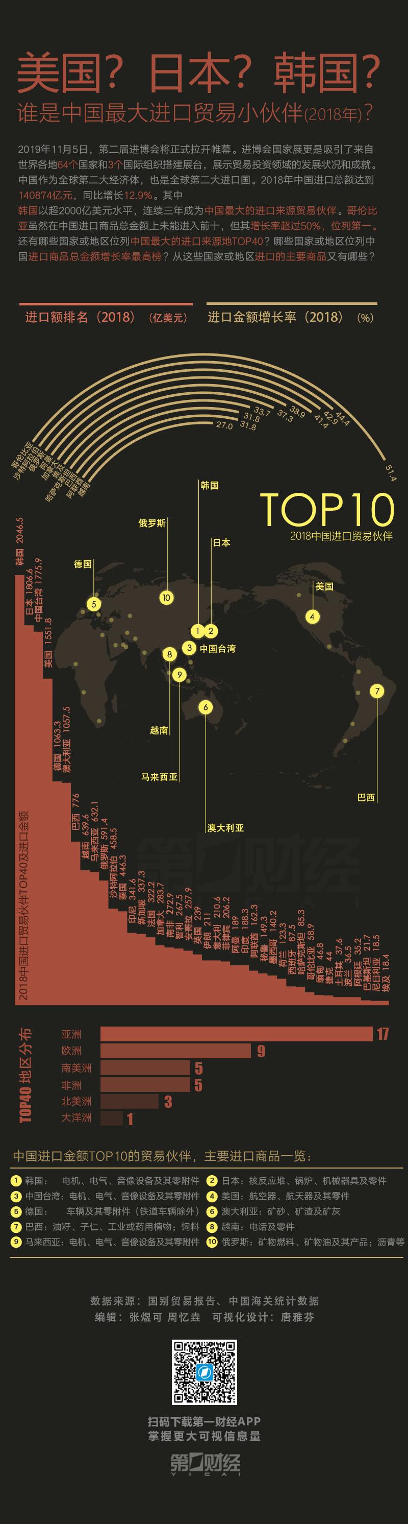 美国?日本?韩国?谁是中国最大进口贸易小伙伴?|一图看懂