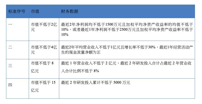 精选层入层四套标准(资料来源:全国股转公司)