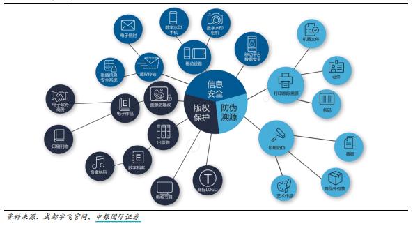 数字水印的应用领域广泛 来源:中银国际