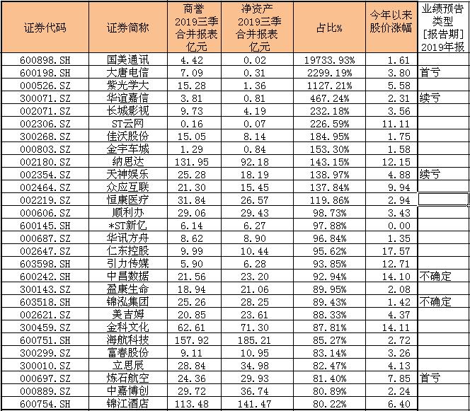(数据来源:Wind数据、第一财经整理)