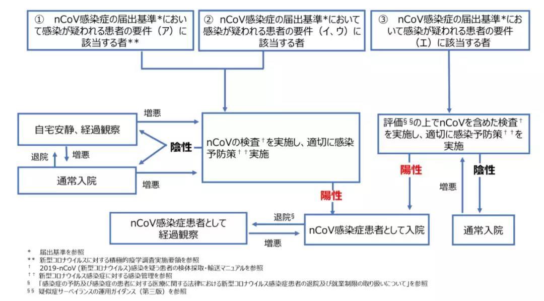 △日本国立感染研究所提出的 SARS-CoV-2 感染症患者对应流程。图片来源 |日本国立感染研究所