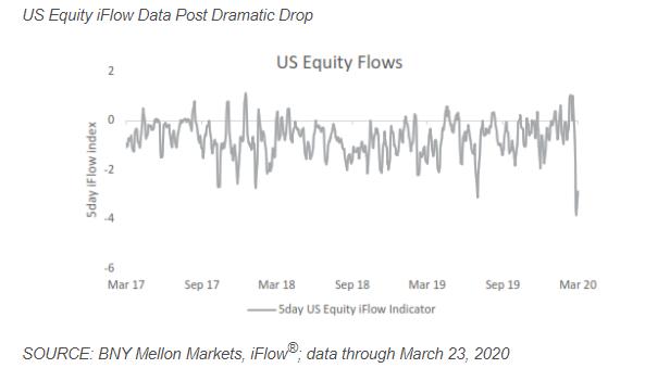 美股遭遇近四年来最大资金流出潮(资料来源:纽约梅隆)