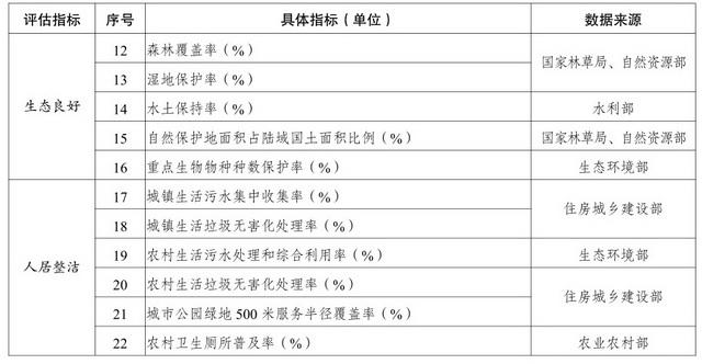 美丽中国建设评估指标体系。资料来源:国家发改委