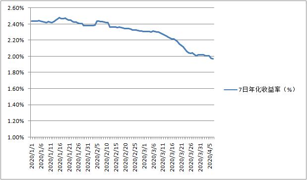 天弘余额宝货基收益率不断走低(数据来源:天天基金网)