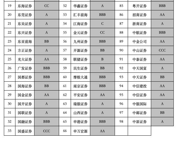 2020年证券公司分类评级结果(资料来源:证监会)