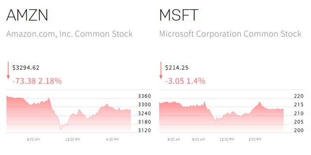 纳斯达克四大科技股上周五的股价表现。