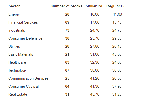 标普500指数板块市盈率比较(资料来源:Gurufocus)