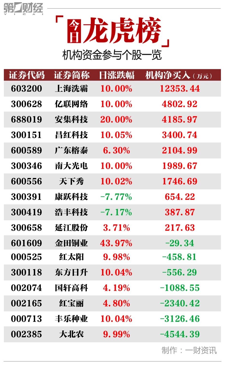 龙虎榜丨机构今日卖出这7股,买入上海洗霸1.2亿元