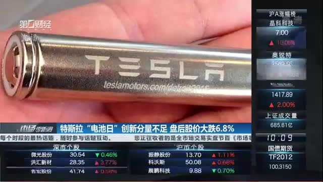 """特斯拉""""电池日""""创新分量不足 盘后股价大跌6.8%"""