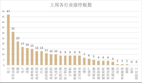 行业为申万一级行业,涨停为收盘涨停,数据来源:wind