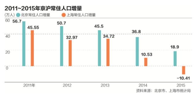 外来人口最多的省份_广东 人口流动发生重要变化