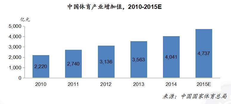 傅園慧身價暴漲20倍 體育賽事IP規模五年內將達400億