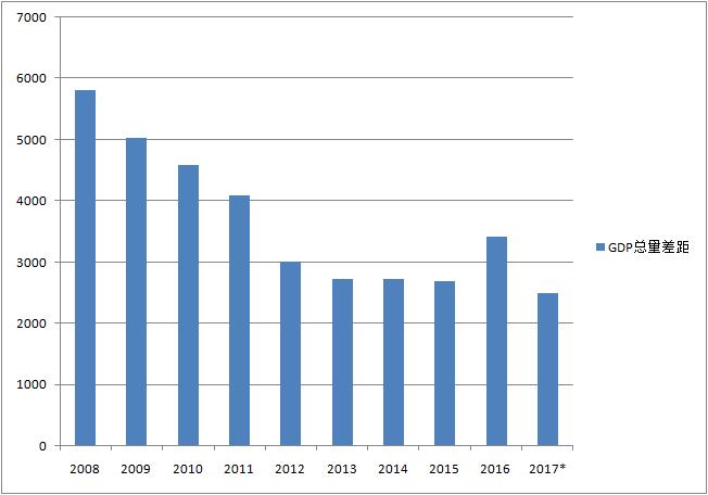 31省份一季报:能源省份回暖 辽宁增速由负转