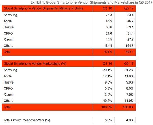 機構:小米2018年有望躍升為全球第二大手機制造商