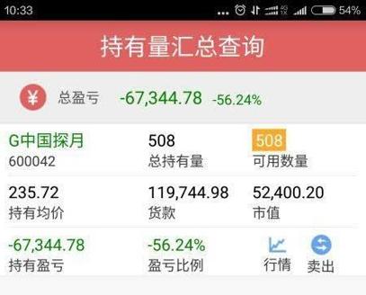 投资者买入中国探月邮票的盈亏情况
