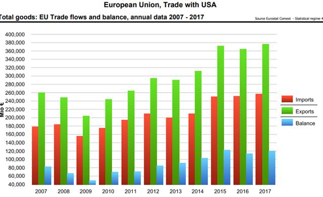圖為2007-2017年歐盟對美國的貿易順差數據(來源:歐盟統計局)