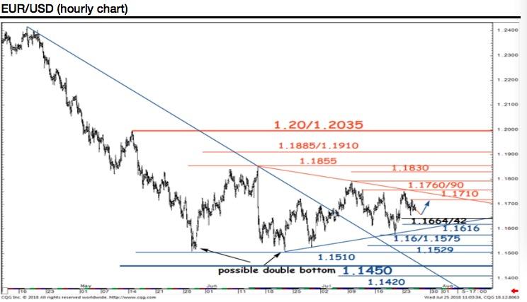 歐元/美元正形成雙底