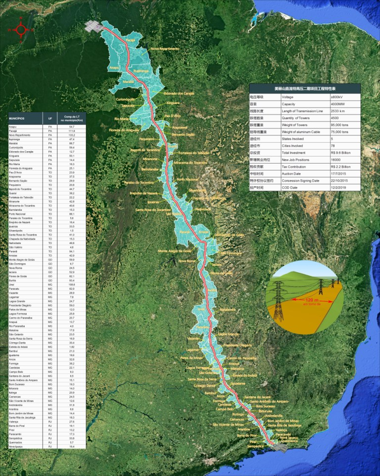 从雨林到海滨,美丽山二期项目工程沿线示意图,来源:第一财经