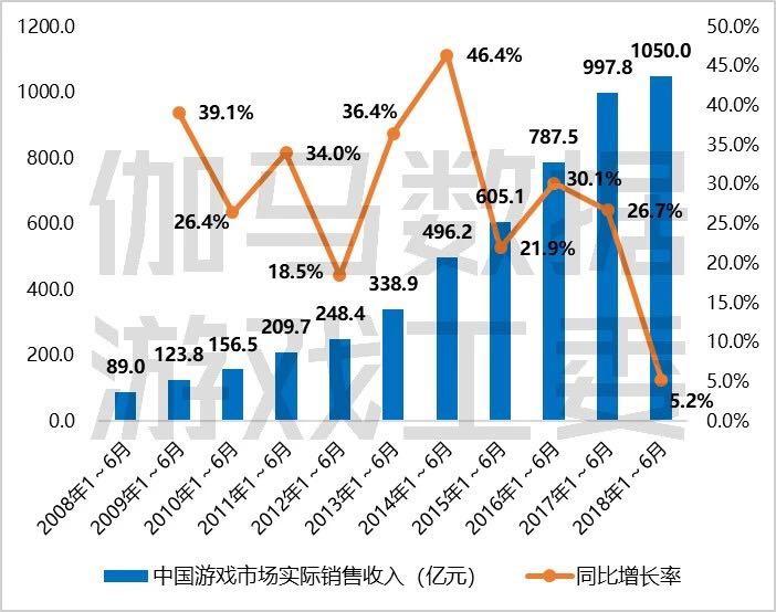 游戏产业这半年:收入增幅创新低 用户规模趋于饱和