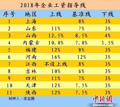 2018年企业工资指导线
