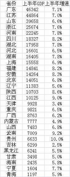 部分重點城市半年報(GDP單位:億元)