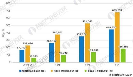 2018年1-4月中國專利申請數量統計情況。來源:前瞻產業研究院
