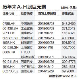 """超级IPO频现,是""""巨无霸汉堡""""更是""""霸王龙"""""""