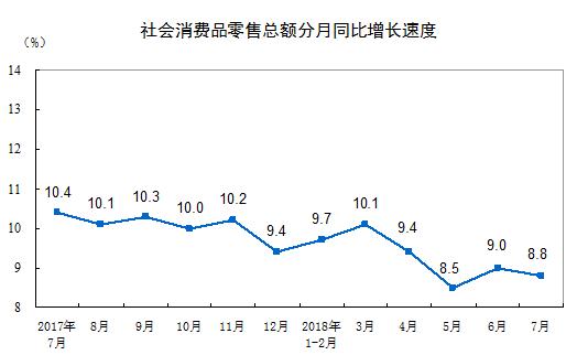 數據來源:國家統計局